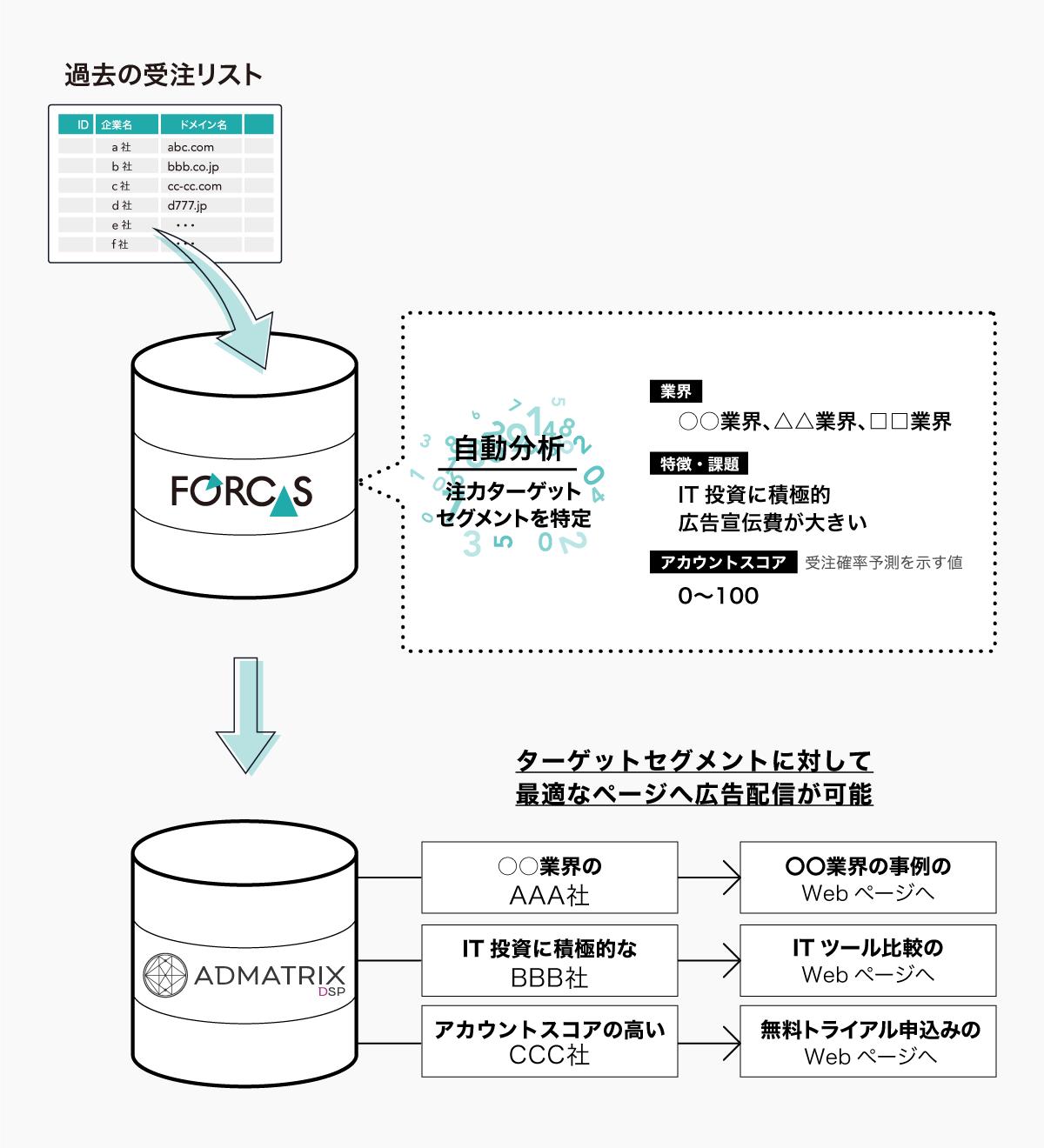 forcas_admatrixdsp.png_connect