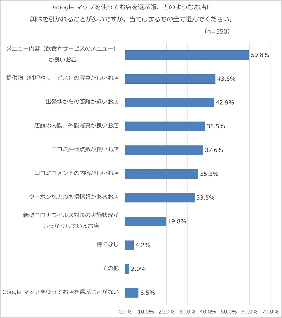 graph_kyoumi