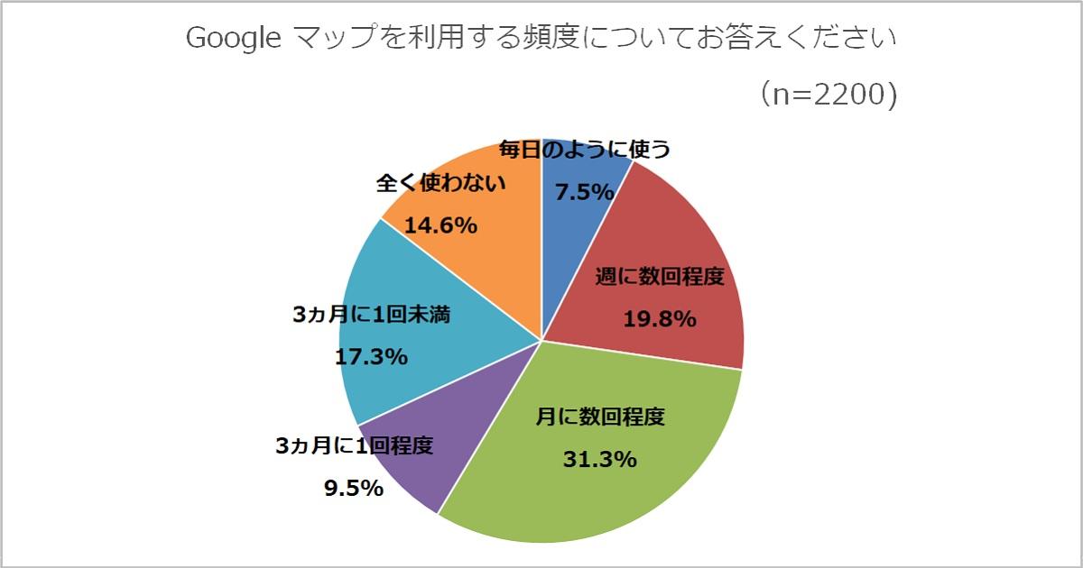 graph_riyouhindo