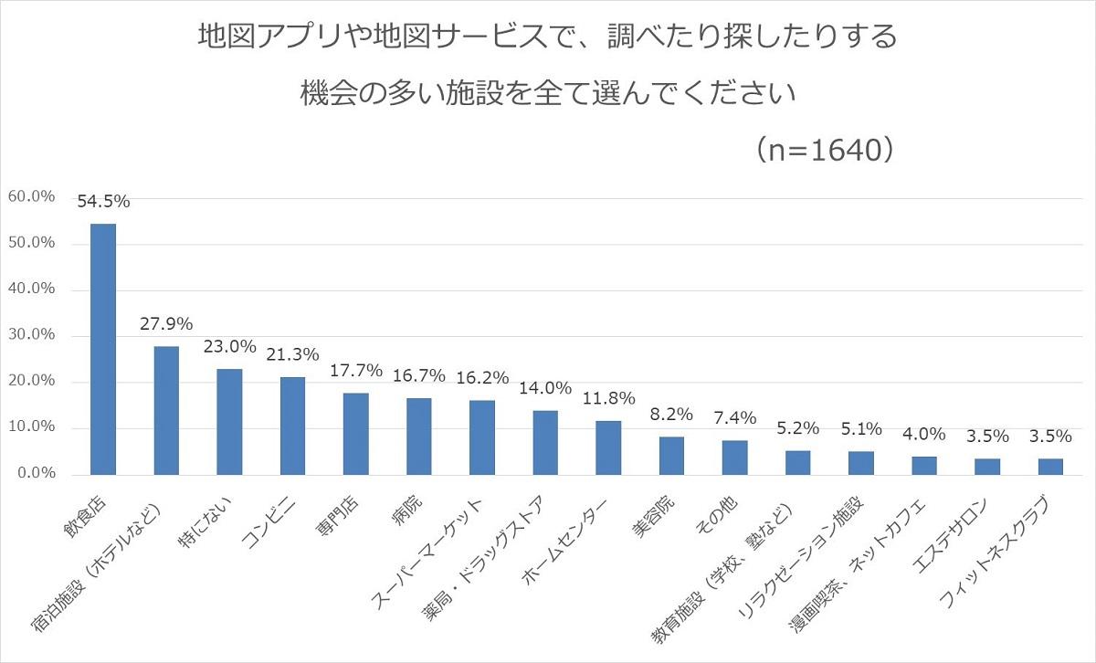 graph_shisetsu